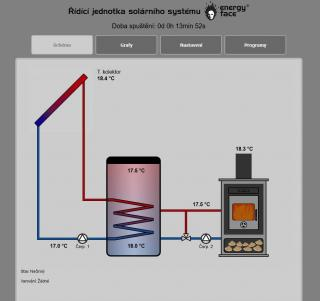 Solární regulace EFx422 s konektorem pro anténu