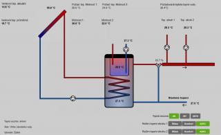 Rozšiřovací modul EFx20